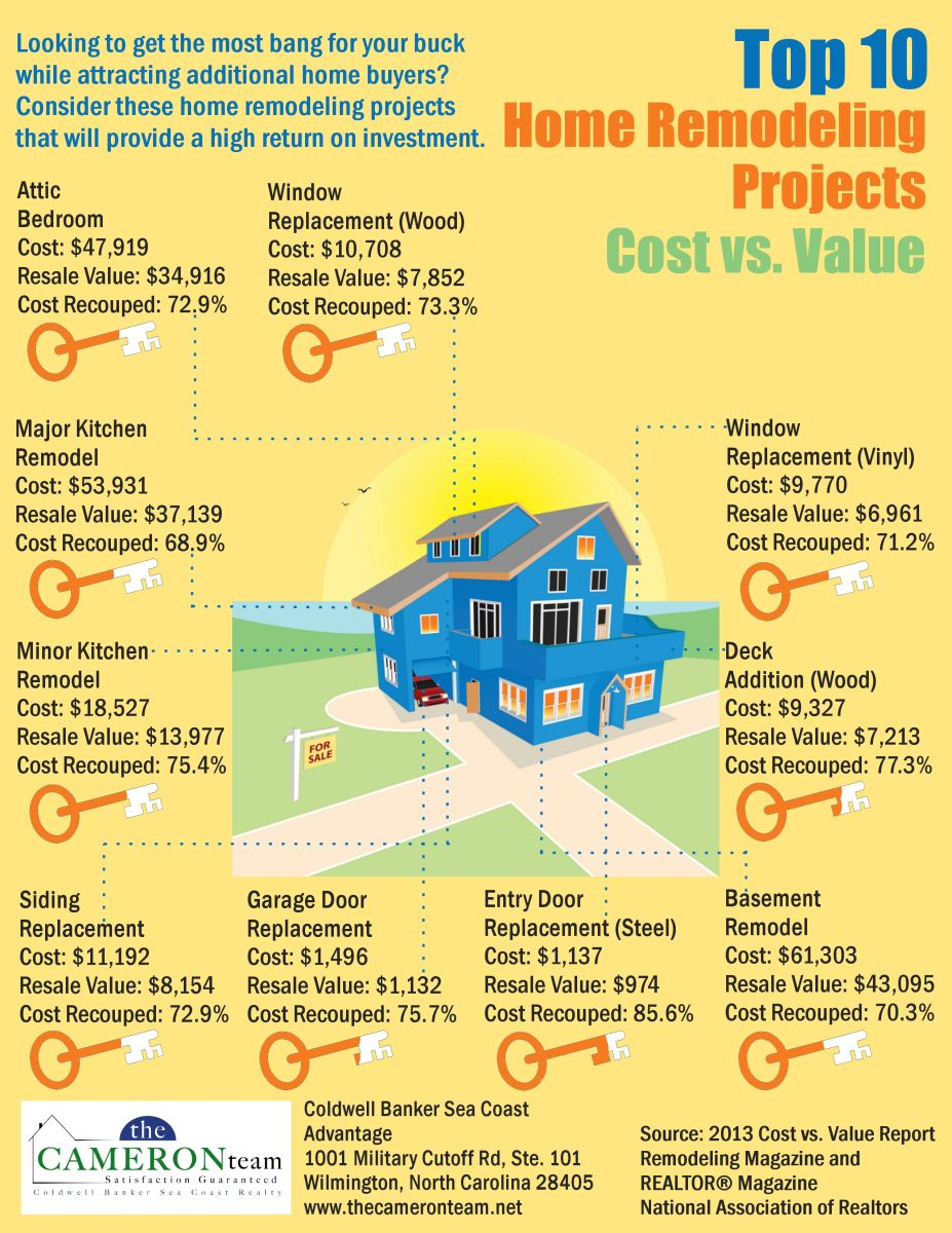 Top 10 Home Remodeling Projects - Cost Vs Value